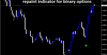 Binary Comodo – profitable no repaint indicator for binary options
