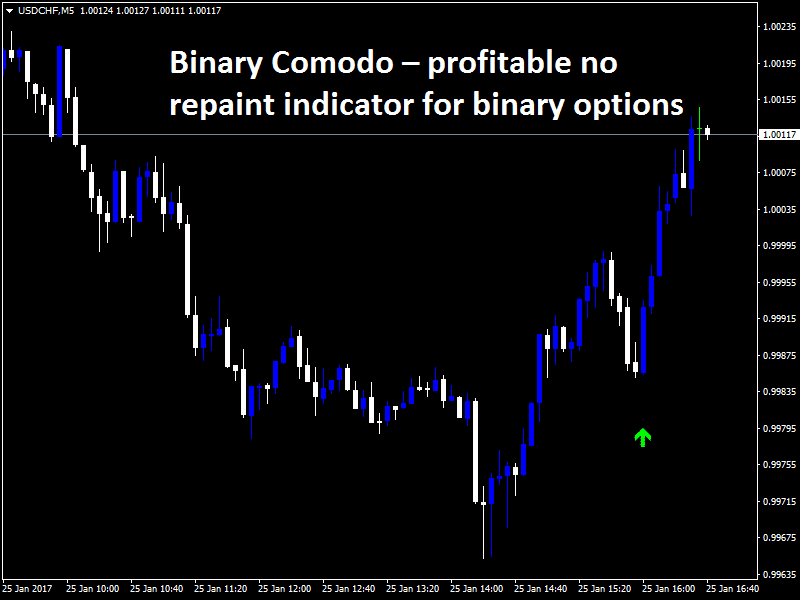 binary options indicator no repaint trend