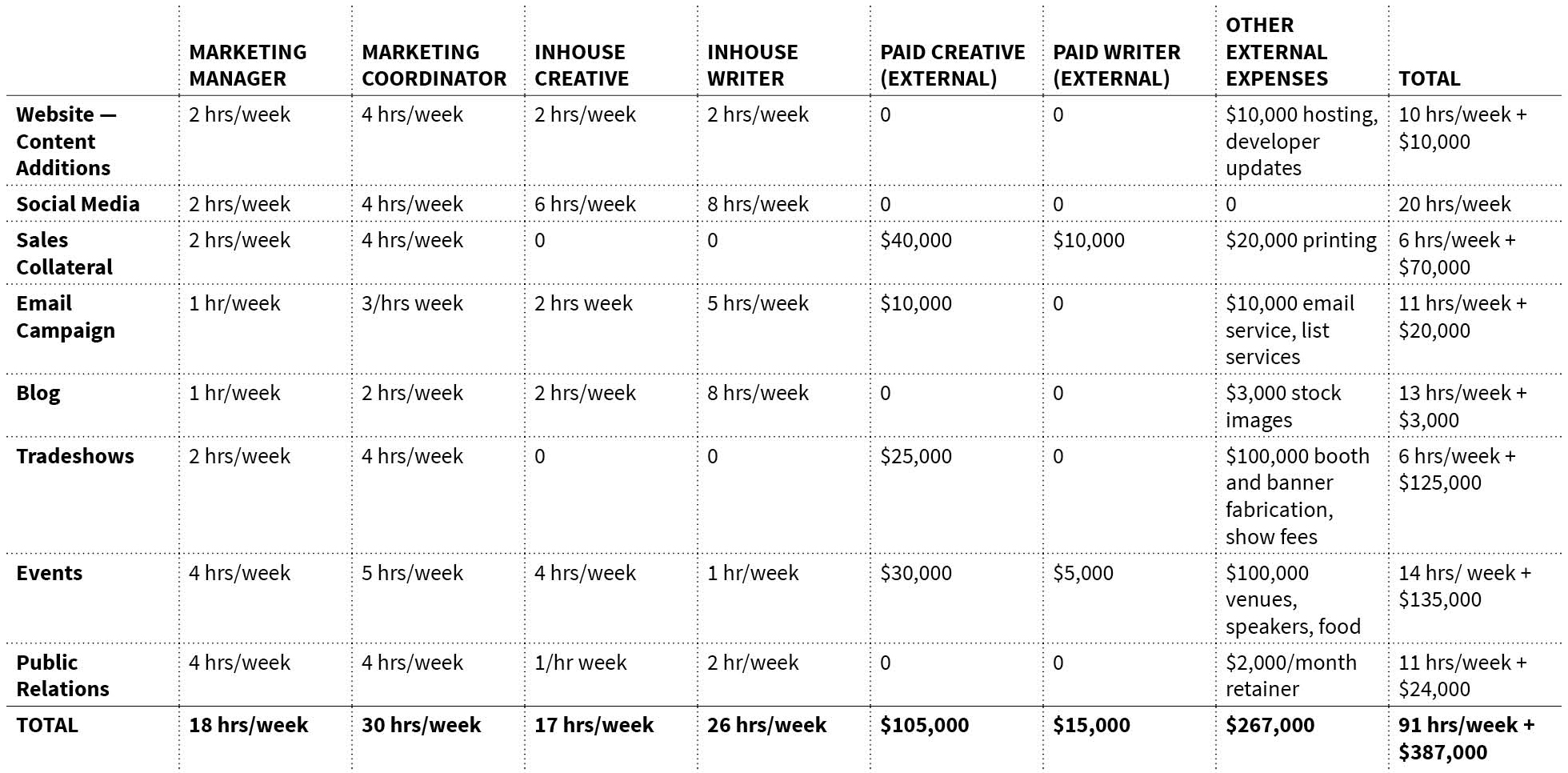 Budgeting For Marketing 5 By 5 Design