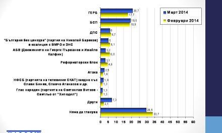 Gallup: Само ГЕРБ, БСП и ДПС са сигурни за Европарламента