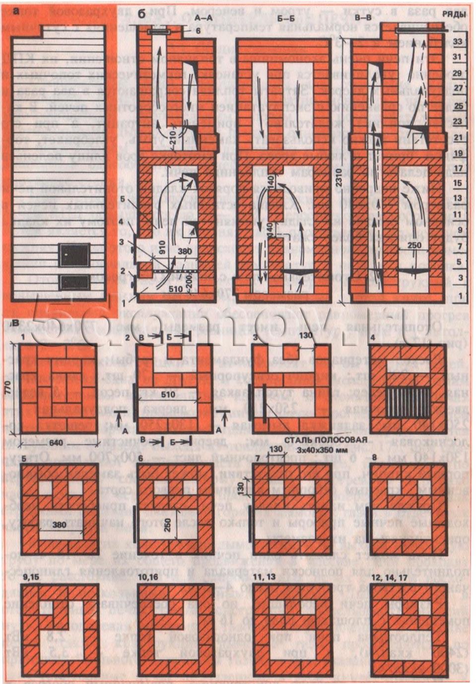 Fikon. 1. Värmeugn med lägre uppvärmningsstorlek på 770x640 mm A - fasad; B - Nedskärningar av AA, B-B, in-in; i - Masonry 1 -17 rader; g - Masonry 18-35 rader; 1 - Ask-stegkamera; 2 - En eftertänksam dörr; 3 - GRATE OCH GRATE; 4 - spis; 5 - Bränslet; 6 - Rökventil.
