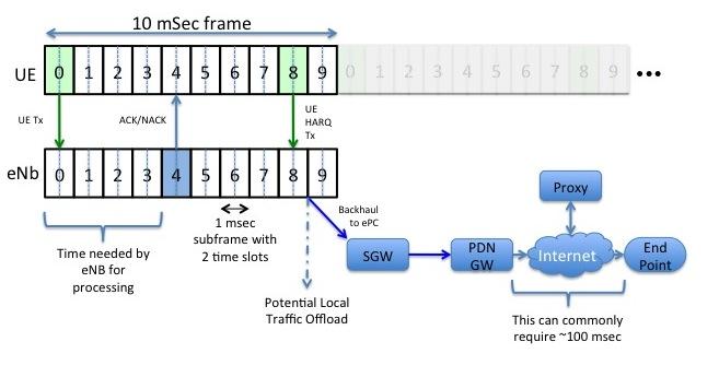 LTE Timing Diagram
