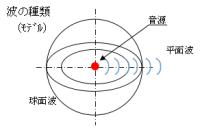 超音波 音速一覧表