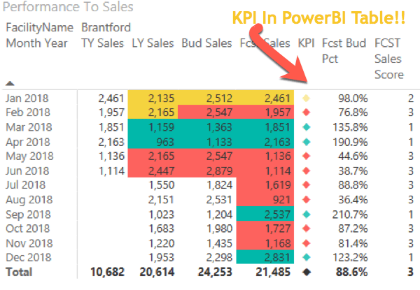 How To: Create the missing KPI Indicator In Power BI Desktop Using Conditional Formatting (Updated)