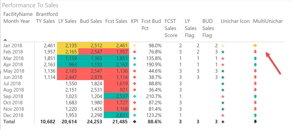 How To: Create the missing KPI Indicator In Power BI Desktop