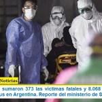 Este domingo sumaron 373 las víctimas fatales y 8.068 los infectados por coronavirus en Argentina. Reporte del ministerio de Salud