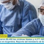 Este lunes sumaron 89.490 las víctimas fatales y 4.277.395 los infectados por coronavirus en Argentina. Reporte del ministerio de Salud