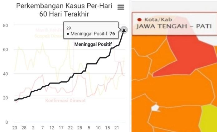 Website Pati Tanggap Covid-19 Kembali 'On Air', Gunungwungkal dan Dukuhseti Nol Kasus Corona
