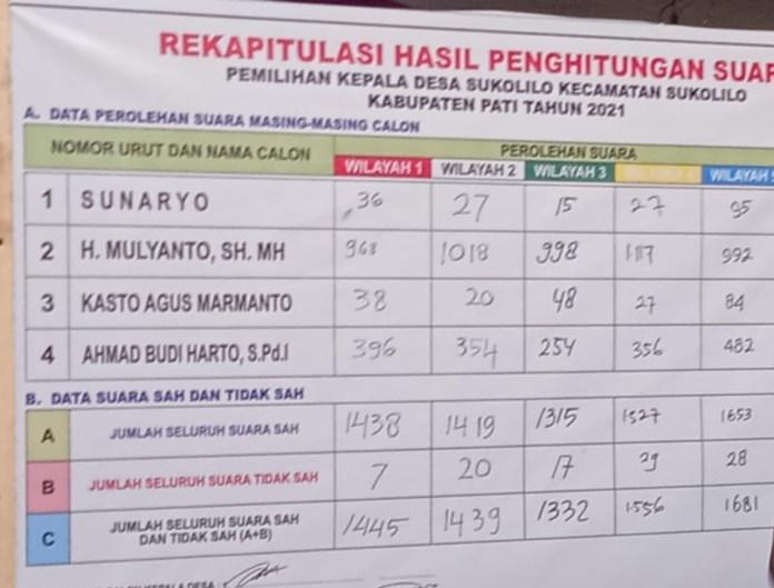 Hasil Pilkades Pati 2021 Gelombang I