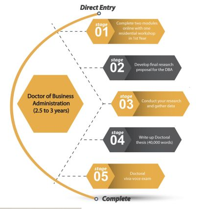 DBA direct entry stage infographic