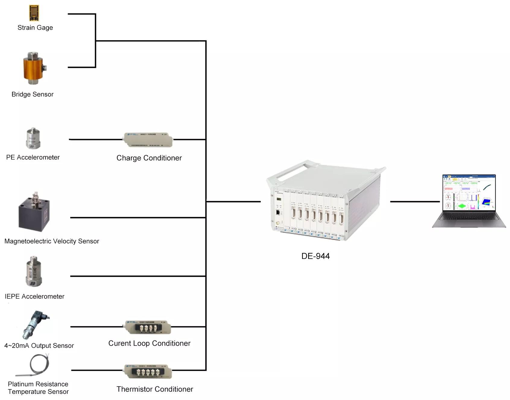 Dynamic Signal Test Andysis System