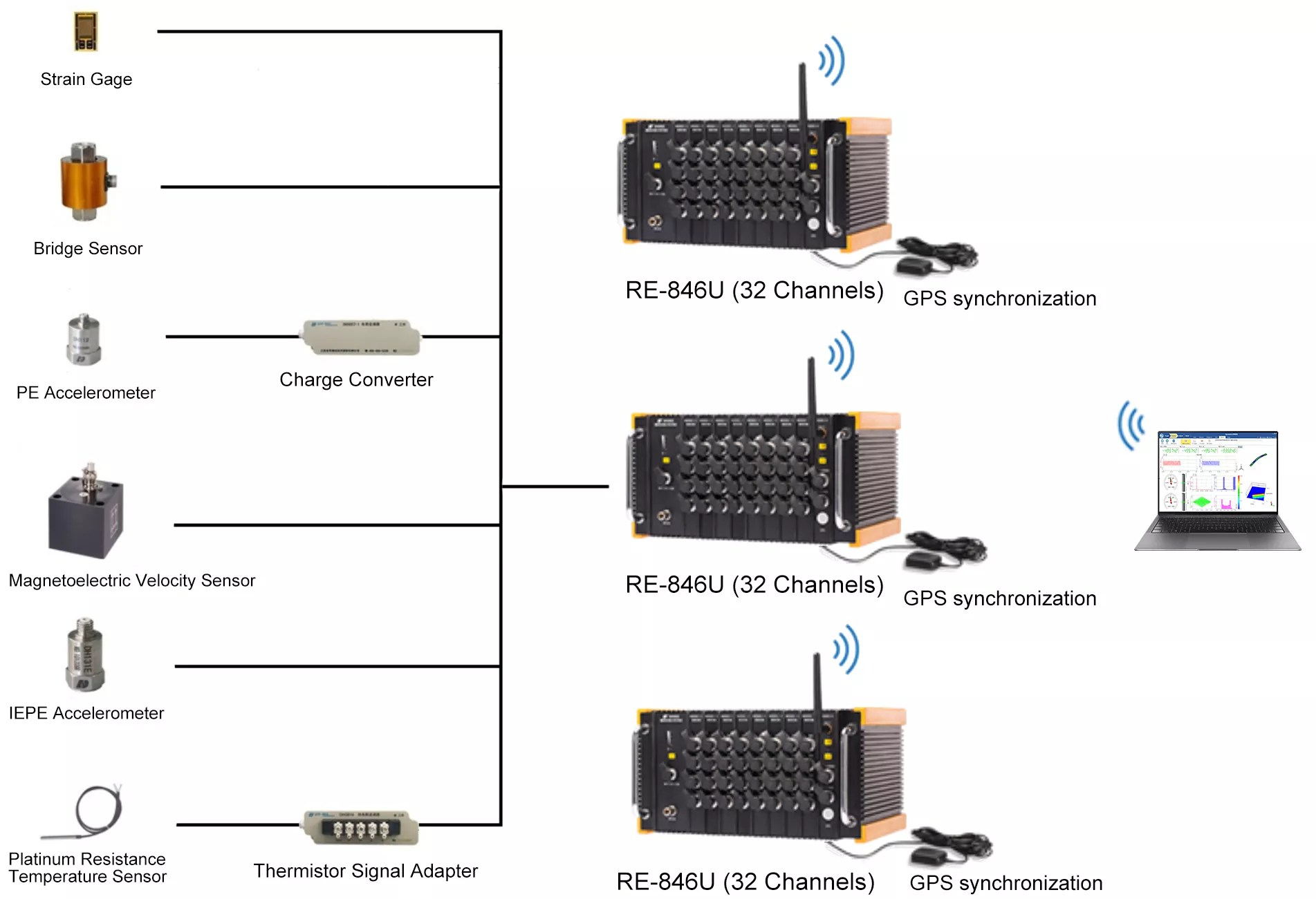 Rugged Data Acquisition System