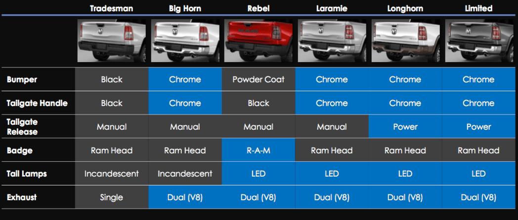 2019 Ram 1500 trim