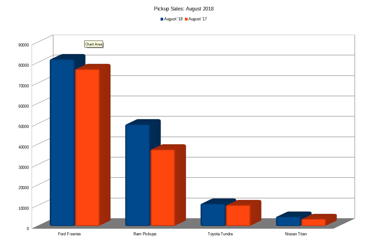 Ram sales