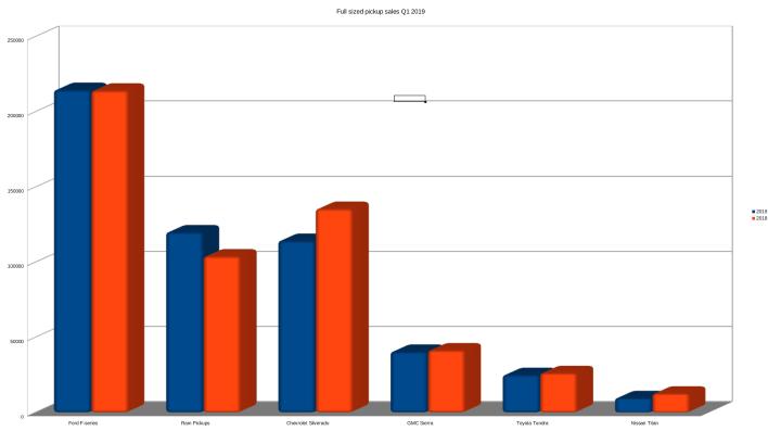Ram March sales