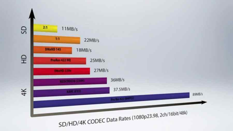 5-Things-Episode-105-Storage-SAN-NAS-Data-Rates-Compared