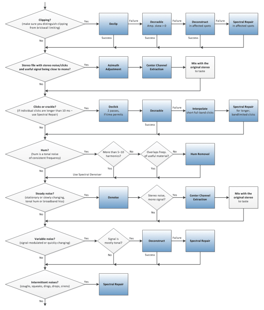 Audio Issues: Use this flowchart to troubleshoot
