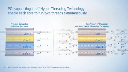Hyperthreading visualized.