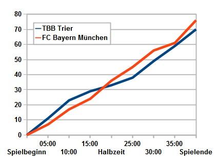Knapper Vorsprung, knapper Rückstand: Wechselhaftes Vergnügen für die TBB