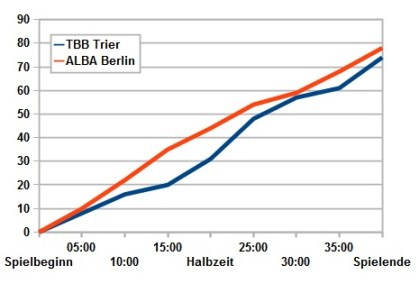 Spielverlauf ALBA - TBB