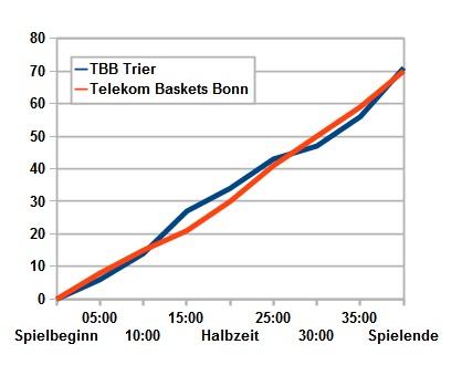 Spielverlauf TBB - Baskets Bonn