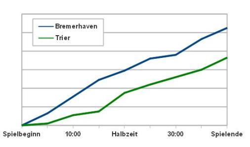 Zwei Teams, zwei Gesichter - Bremerhaven hatte das Spiel jederzeit im Griff.
