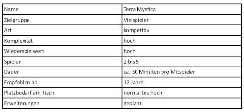 Terra Mystica Tabelle
