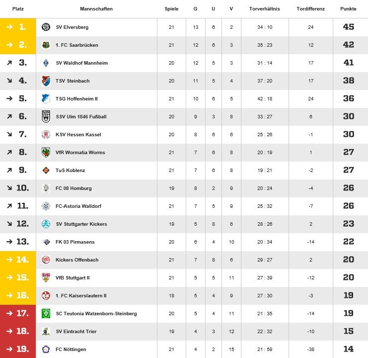 Die aktuelle Tabelle der regionalliga Südwest am 22. Spieltag