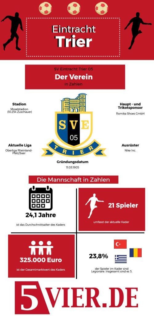 Infografik zum Verein Eintracht Trier aus der Oberliga Rheinland-Pfalz/Saar