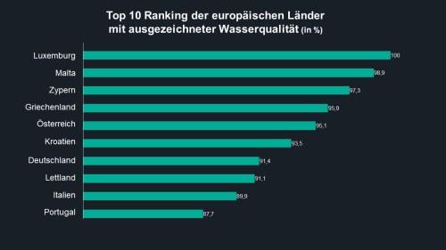 Ranking wasserqualitaet luxemburg platz1