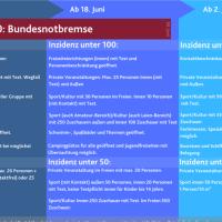Weitere Lockerungsschritte des Landes Rheinland-Pfalz in der Corona Pandemie für den Sommer 2021. Quelle: https://corona.rlp.de