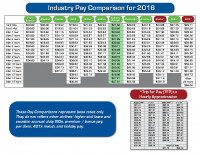 Industry Pay Comparisons