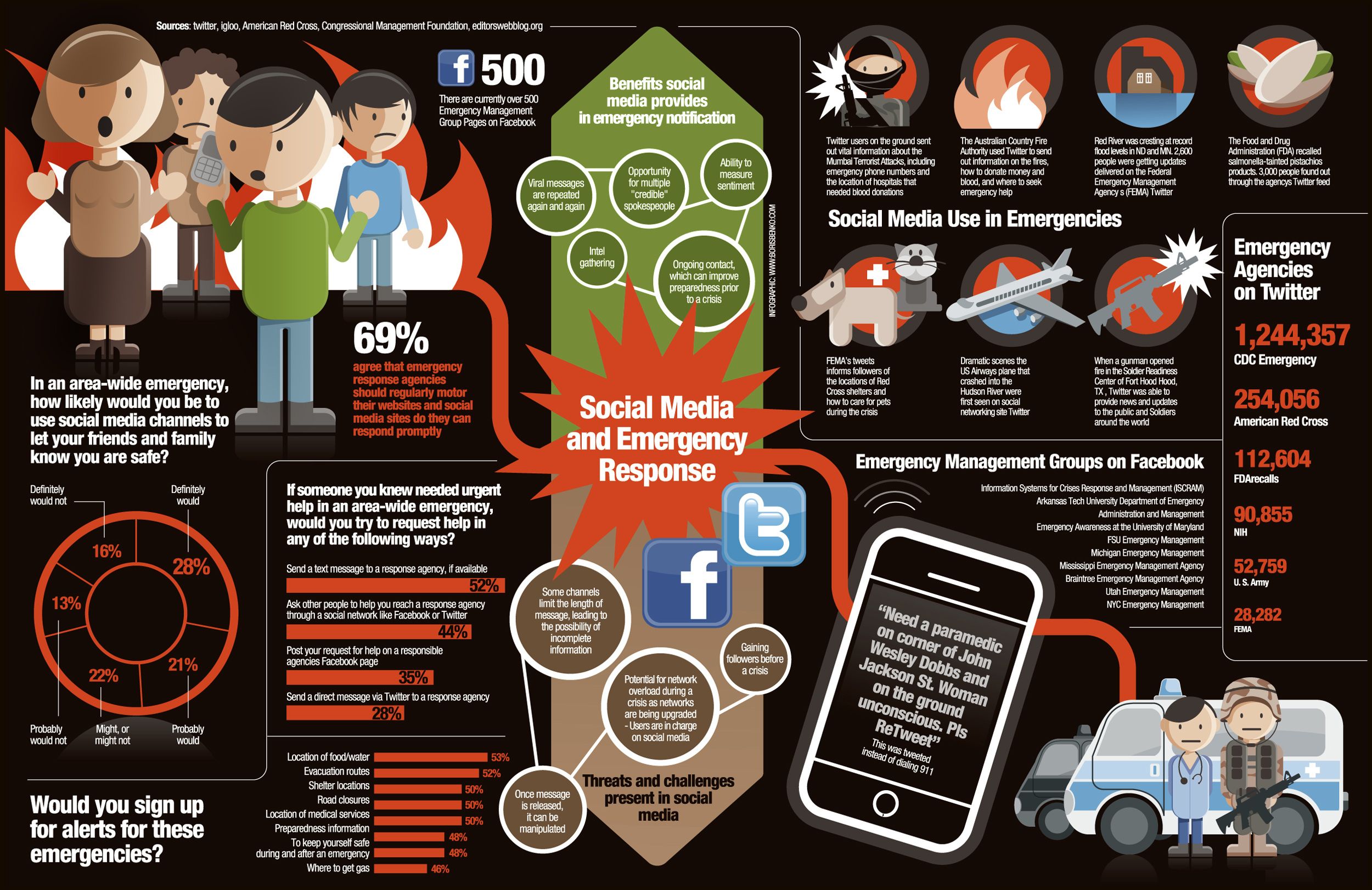 Social Media Emergency Infographic