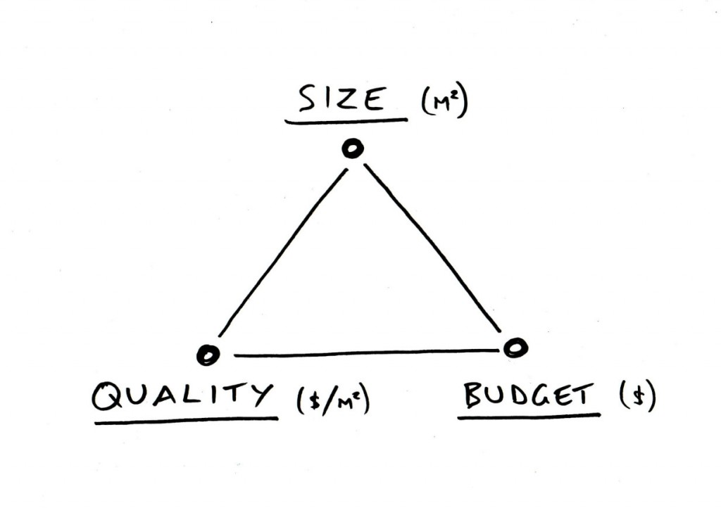 Trifecta diagram from http://60khouse.com.au/