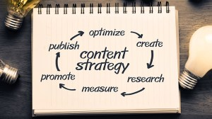 content strategies for digital inbound marketing