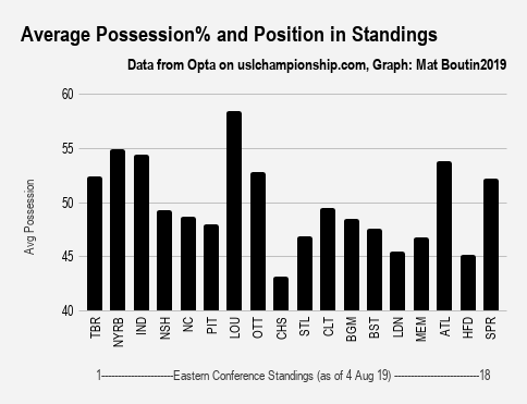 Average Possession% and Position in Standings