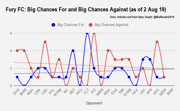 Fury FC_ Big Chances For and Big Chances Against (as of 2 Aug 19)