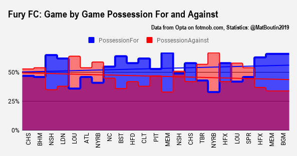 Fury FC_ Game by Game Possession For and Against