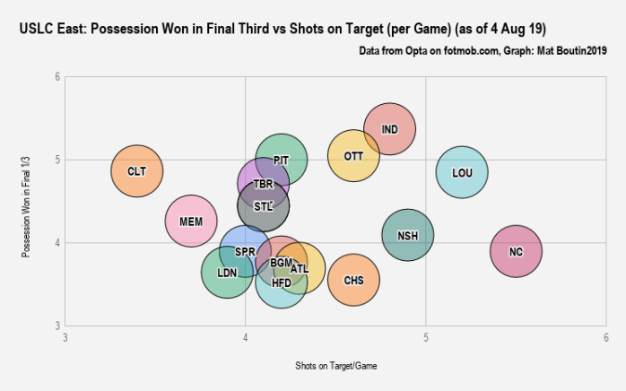 USLC East_ Possession Won in Final Third vs Shots on Target (per Game) (as of 4 Aug 19)