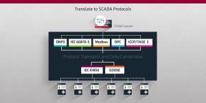 SCADA Data Gateway