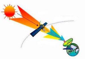 Спутниковая антенна плохо работает