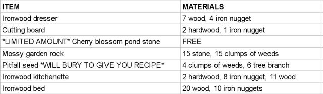 ironwood kitchenette | Tumblr on Ironwood Kitchenette  id=92306