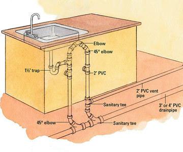 plumbing for sinks in kitchen islands