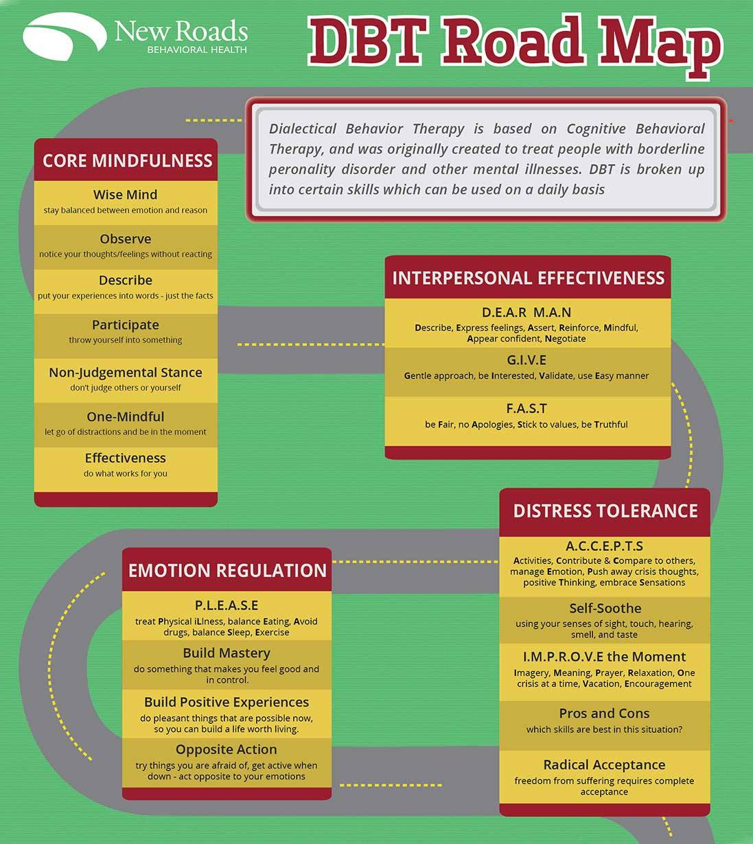 Chipspace Dbt Skills Roadmap This Infographic
