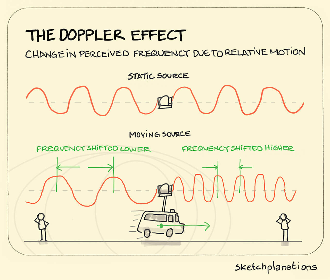 The Doppler Effect The Same Effect That Causes