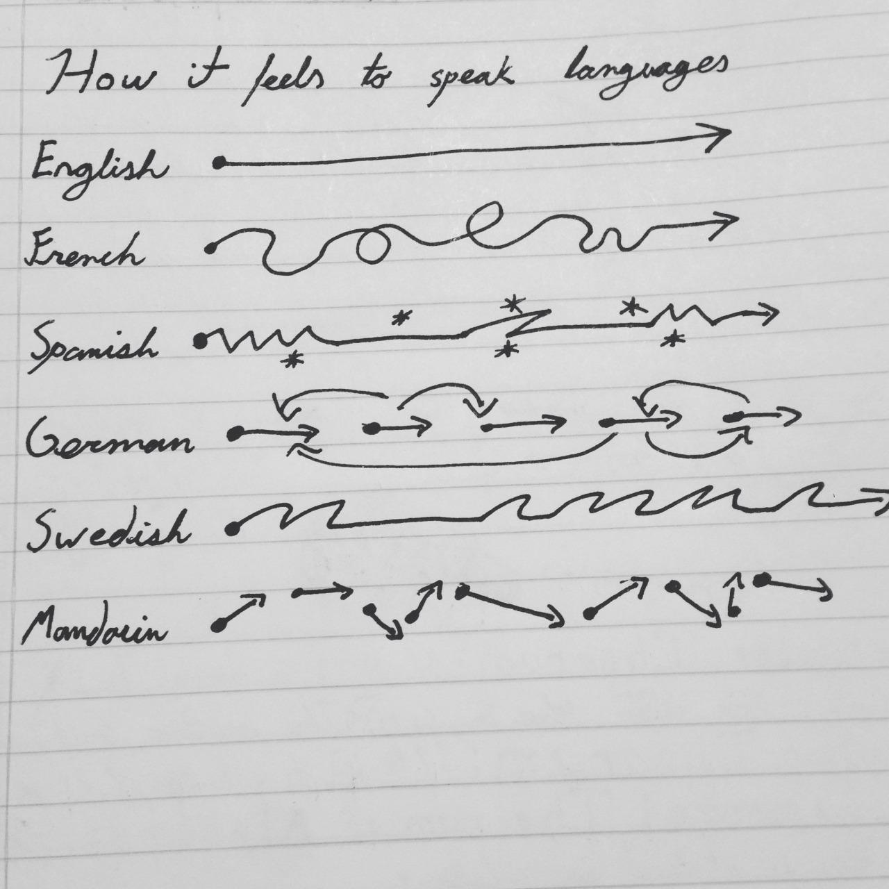 Language Trash