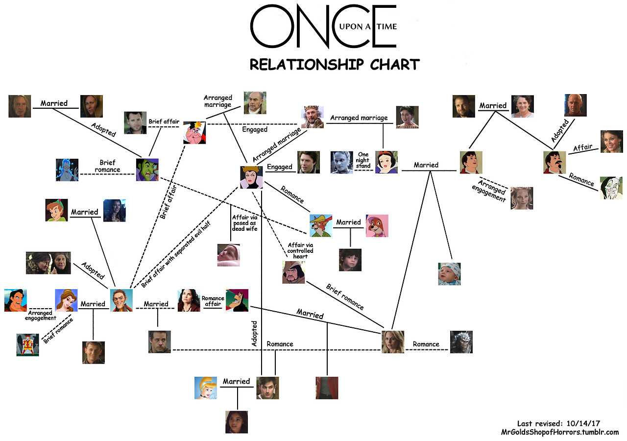 Updated Relationship Chart