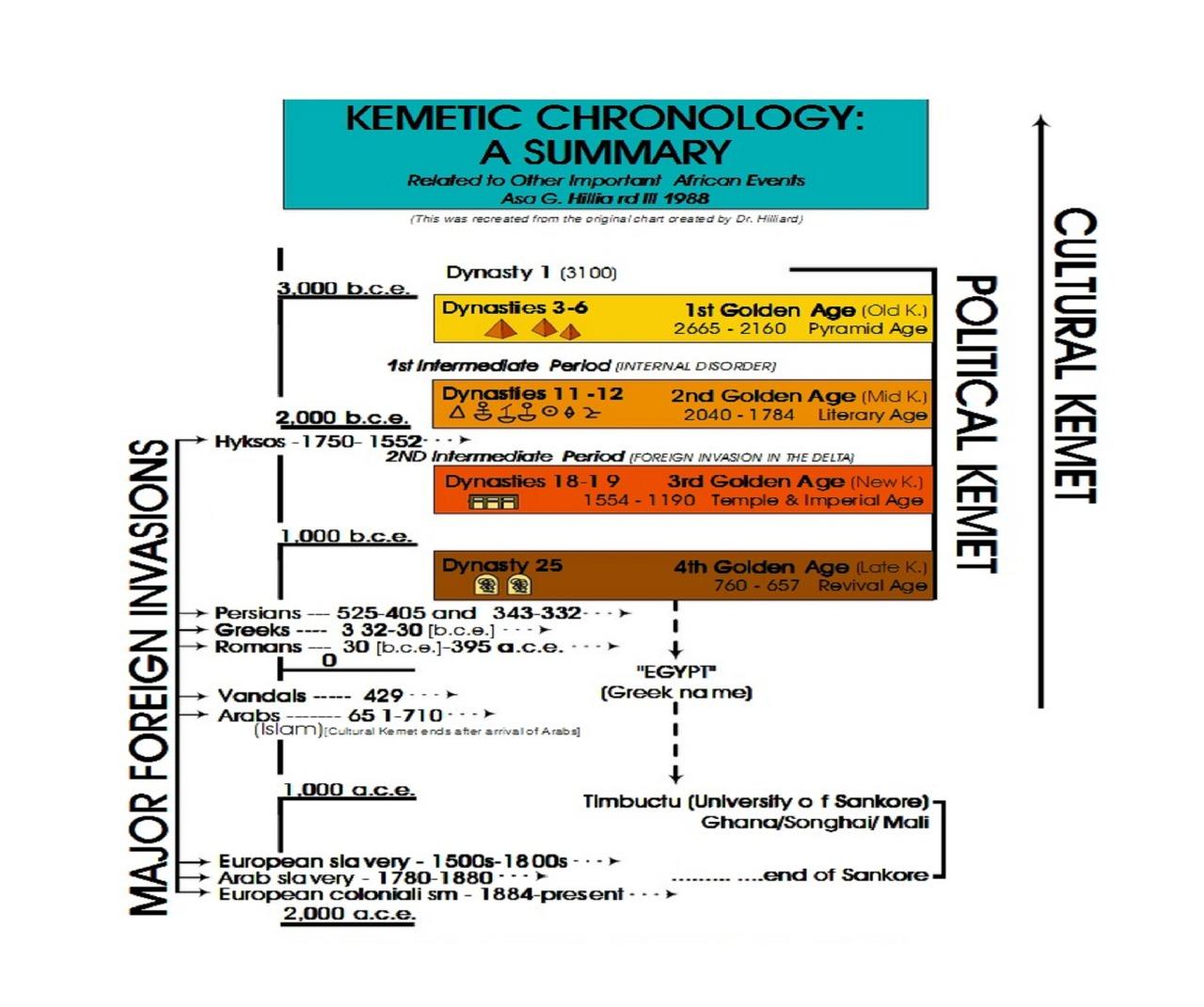 Distant Relatives Ancient Egypt Kemet Chronology Timeline