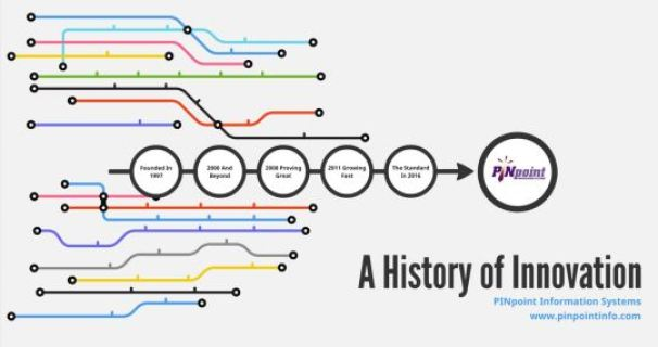Improvement Manufacturing PINpoint History