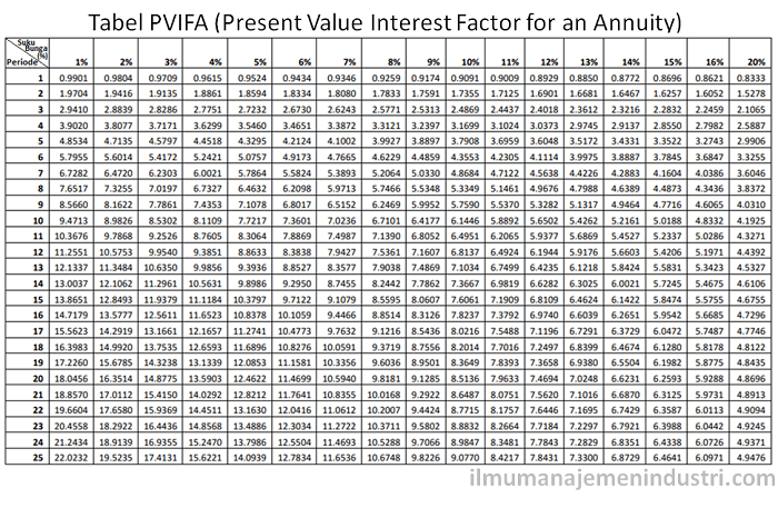 tabel PVIFA (Present Value Interest Factor for an Annuity)